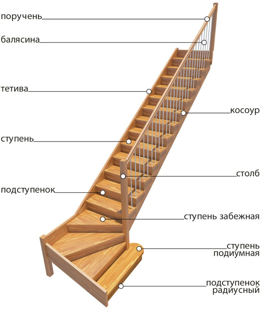 Как выбрать лестницу в дом